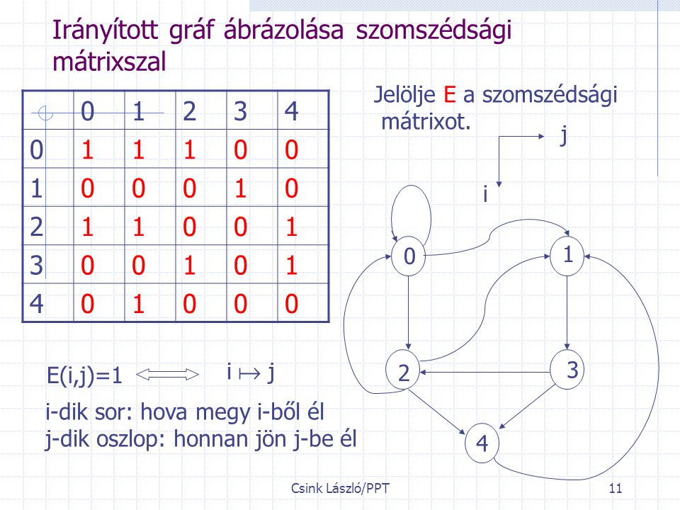 Csink László/PPT11 Irányított gráf ábrázolása szomszédsági mátrixszal 1 2 3 4 0 01234 011100 100010 211001 300101 401000 Jelölje E a szomszédsági mátrixot.