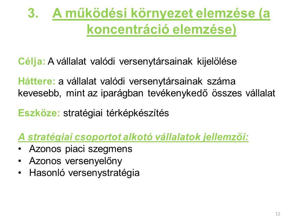 3.A működési környezet elemzése (a koncentráció elemzése) Célja: A vállalat valódi versenytársainak kijelölése Háttere: a vállalat valódi versenytársa