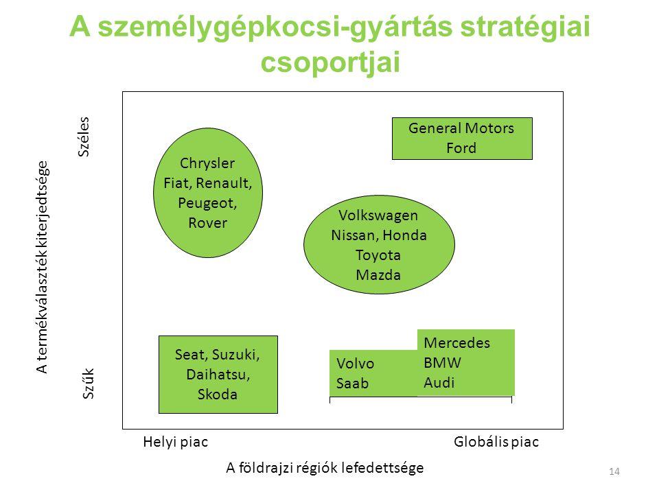 A személygépkocsi-gyártás stratégiai csoportjai 14 Seat, Suzuki, Daihatsu, Skoda Helyi piacGlobális piac A földrajzi régiók lefedettsége Szűk Széles A