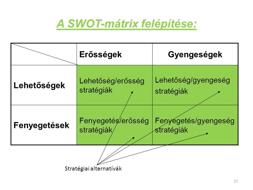 A SWOT-mátrix felépítése: ErősségekGyengeségek Lehetőségek Lehetőség/erősség stratégiák Lehetőség/gyengeség stratégiák Fenyegetések Fenyegetés/erősség