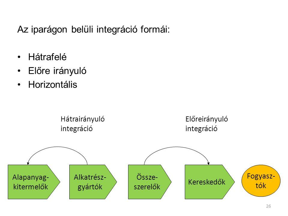 Az iparágon belüli integráció formái: Hátrafelé Előre irányuló Horizontális 26 Alapanyag- kitermelők Alkatrész- gyártók Össze- szerelők Kereskedők Hát