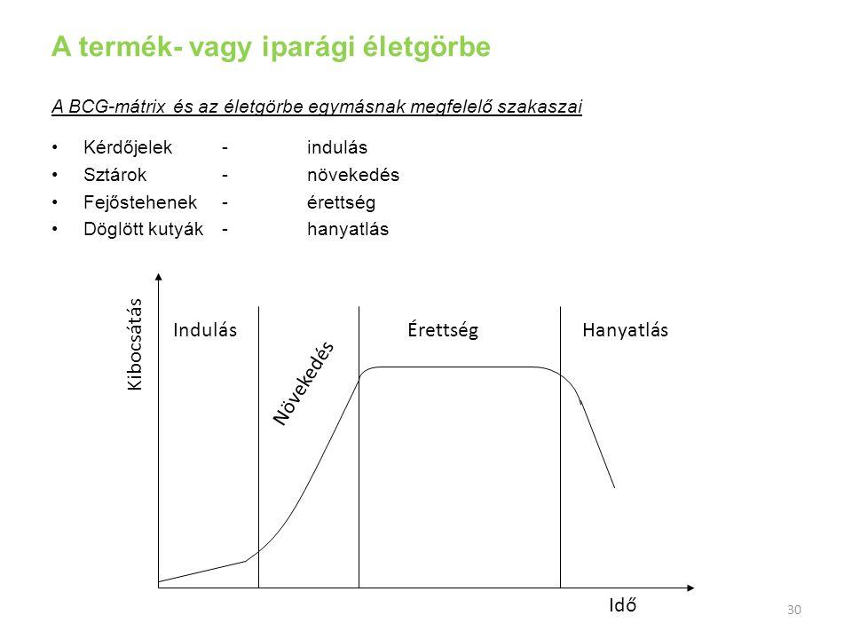 A termék- vagy iparági életgörbe A BCG-mátrix és az életgörbe egymásnak megfelelő szakaszai Kérdőjelek-indulás Sztárok-növekedés Fejőstehenek-érettség