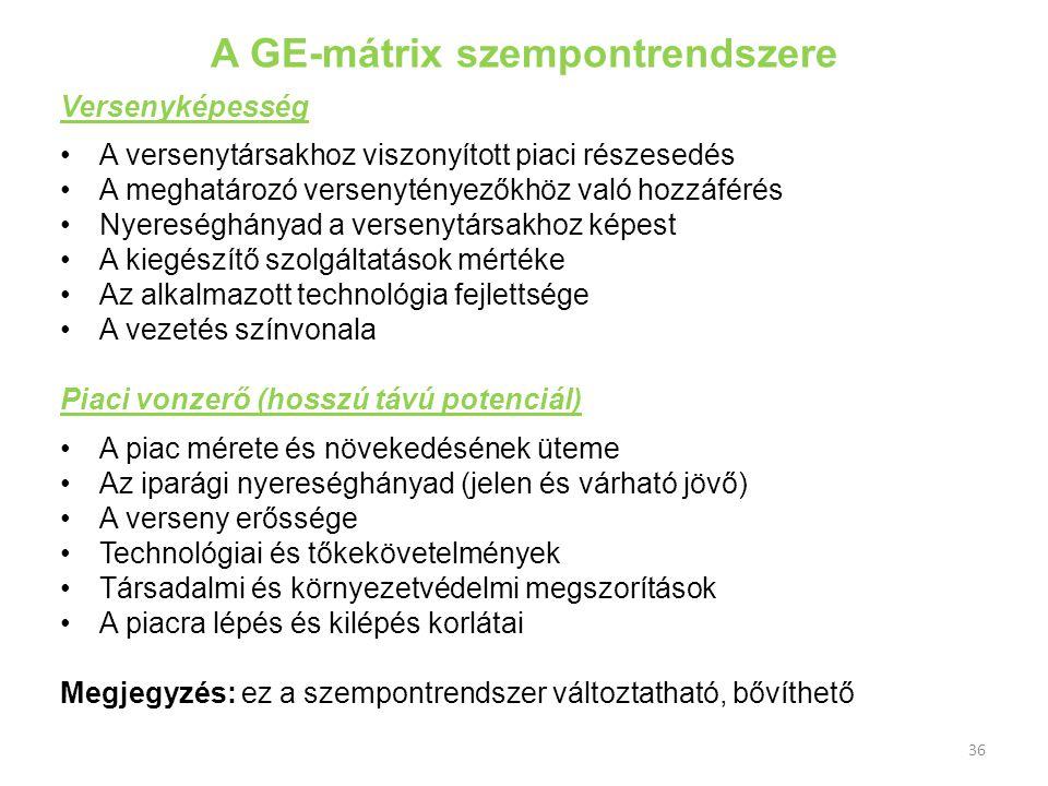 A GE-mátrix szempontrendszere Versenyképesség A versenytársakhoz viszonyított piaci részesedés A meghatározó versenytényezőkhöz való hozzáférés Nyeres