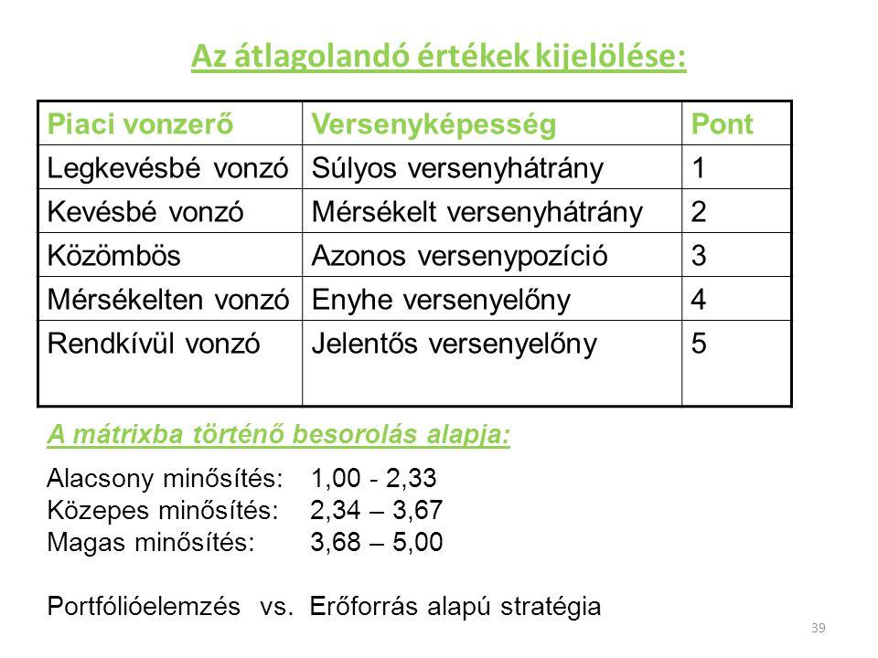 Az átlagolandó értékek kijelölése: Piaci vonzerőVersenyképességPont Legkevésbé vonzóSúlyos versenyhátrány1 Kevésbé vonzóMérsékelt versenyhátrány2 Közö