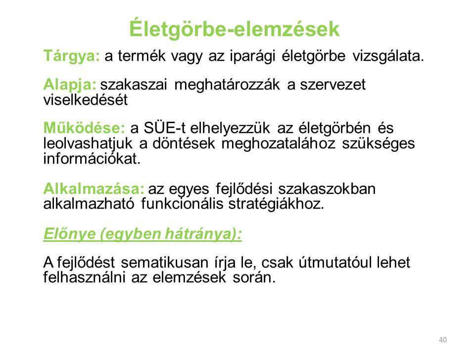 Életgörbe-elemzések Tárgya: a termék vagy az iparági életgörbe vizsgálata. Alapja: szakaszai meghatározzák a szervezet viselkedését Működése: a SÜE-t