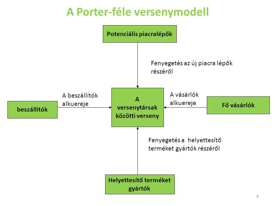 A Porter-féle versenymodell 9 A versenytársak közötti verseny Helyettesítő terméket gyártók Potenciális piacralépők beszállítók Fő vásárlók Fenyegetés