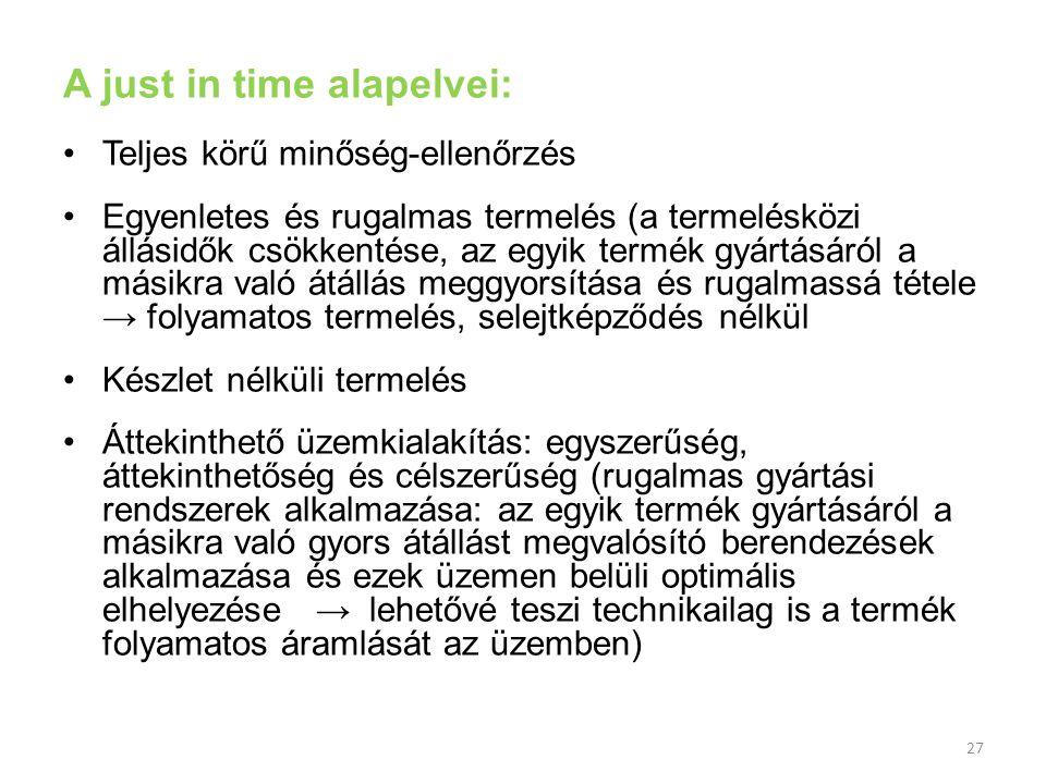 27 A just in time alapelvei: Teljes körű minőség-ellenőrzés Egyenletes és rugalmas termelés (a termelésközi állásidők csökkentése, az egyik termék gyá
