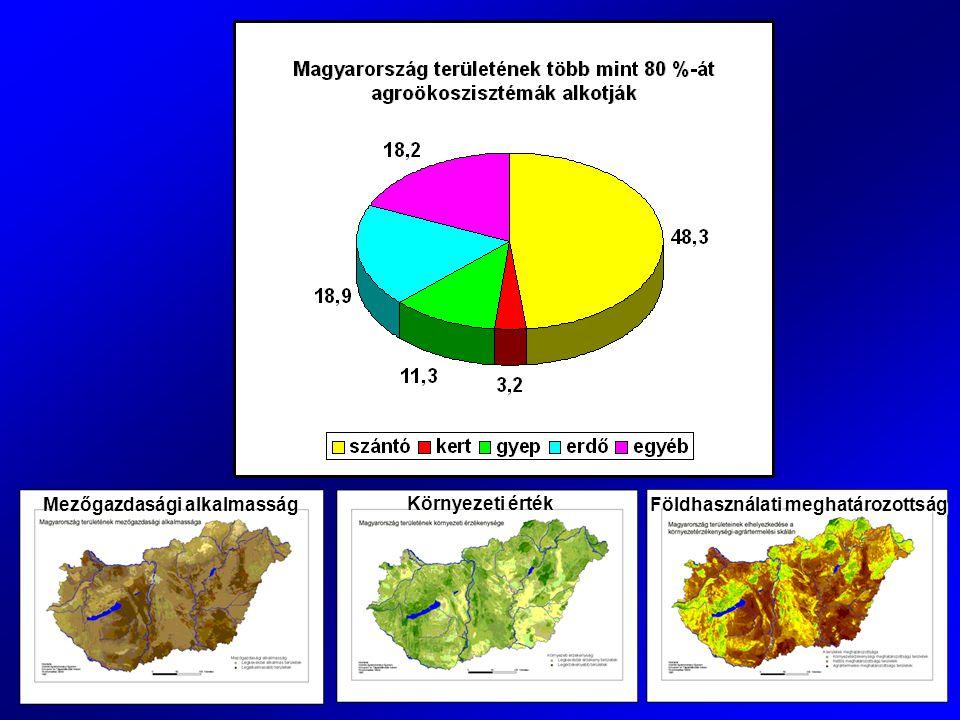 Mezőgazdasági alkalmasság Környezeti érték Földhasználati meghatározottság