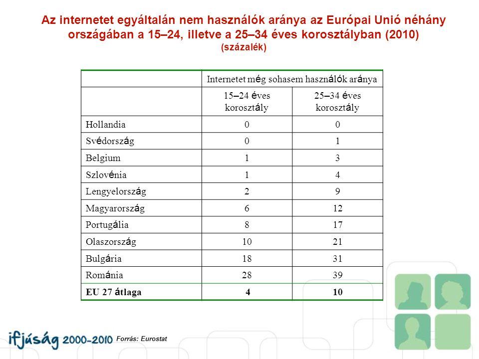 Az internetet egyáltalán nem használók aránya az Európai Unió néhány országában a 15–24, illetve a 25–34 éves korosztályban (2010) (százalék) Internet