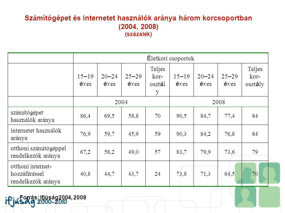 Számítógépet és internetet használók aránya három korcsoportban (2004, 2008) (százalék) É letkori csoportok 15 – 19 é ves 20 – 24 é ves 25 – 29 é ves
