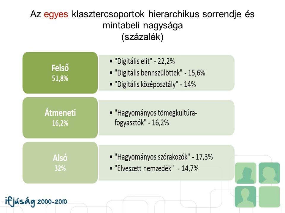Az egyes klasztercsoportok hierarchikus sorrendje és mintabeli nagysága (százalék)