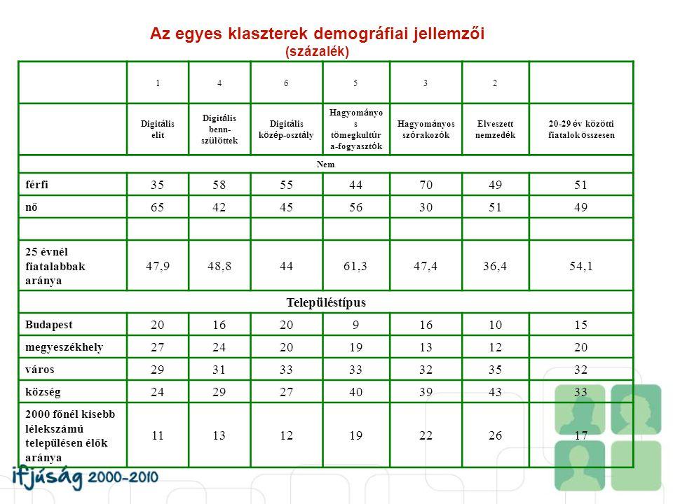 Az egyes klaszterek demográfiai jellemzői (százalék) 146532 Digit á lis elit Digit á lis benn- sz ü l ö ttek Digit á lis k ö z é p-oszt á ly Hagyom á