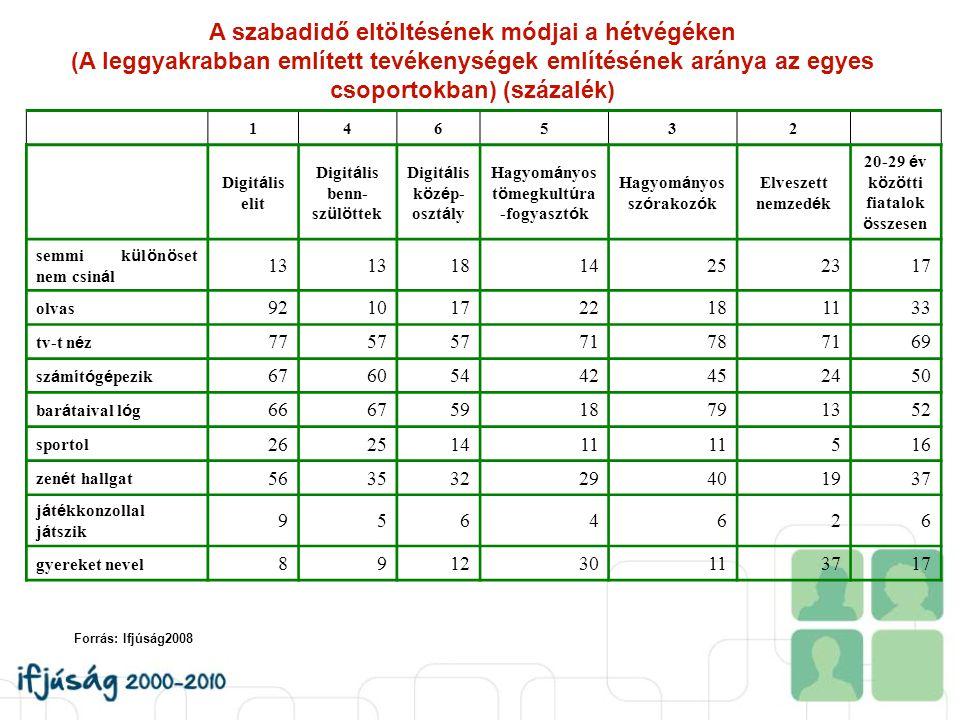 A szabadidő eltöltésének módjai a hétvégéken (A leggyakrabban említett tevékenységek említésének aránya az egyes csoportokban) (százalék) 146532 Digit