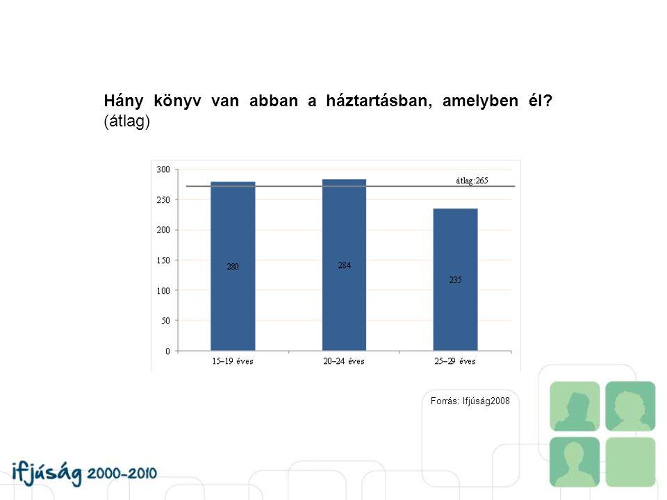 Hány könyv van abban a háztartásban, amelyben él? (átlag) Forrás: Ifjúság2008