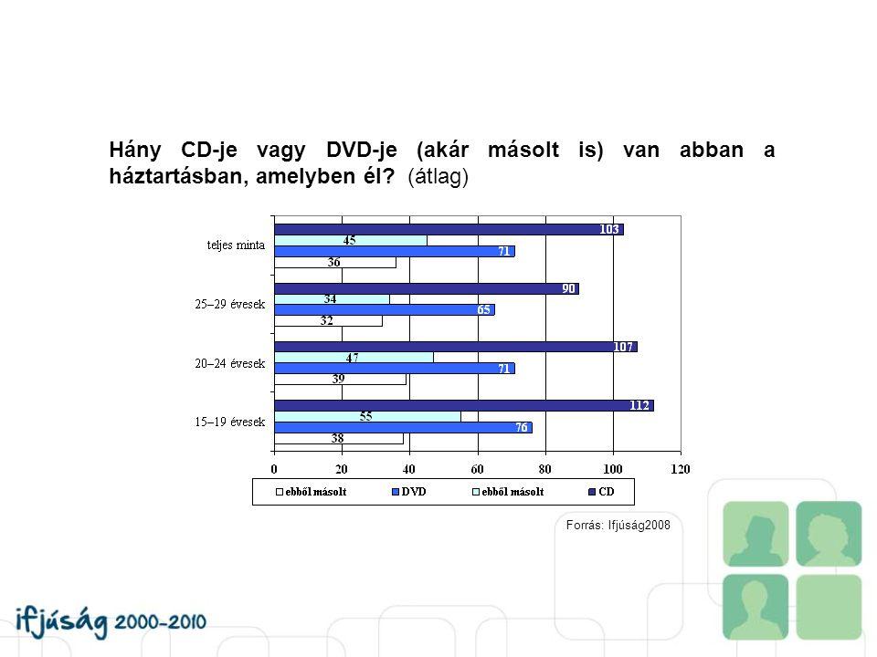 Hány CD-je vagy DVD-je (akár másolt is) van abban a háztartásban, amelyben él? (átlag) Forrás: Ifjúság2008