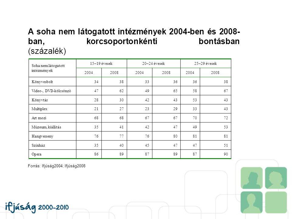 A soha nem látogatott intézmények 2004-ben és 2008- ban, korcsoportonkénti bontásban (százalék) Soha nem látogatott intézmények 15–19 évesek20–24 éves
