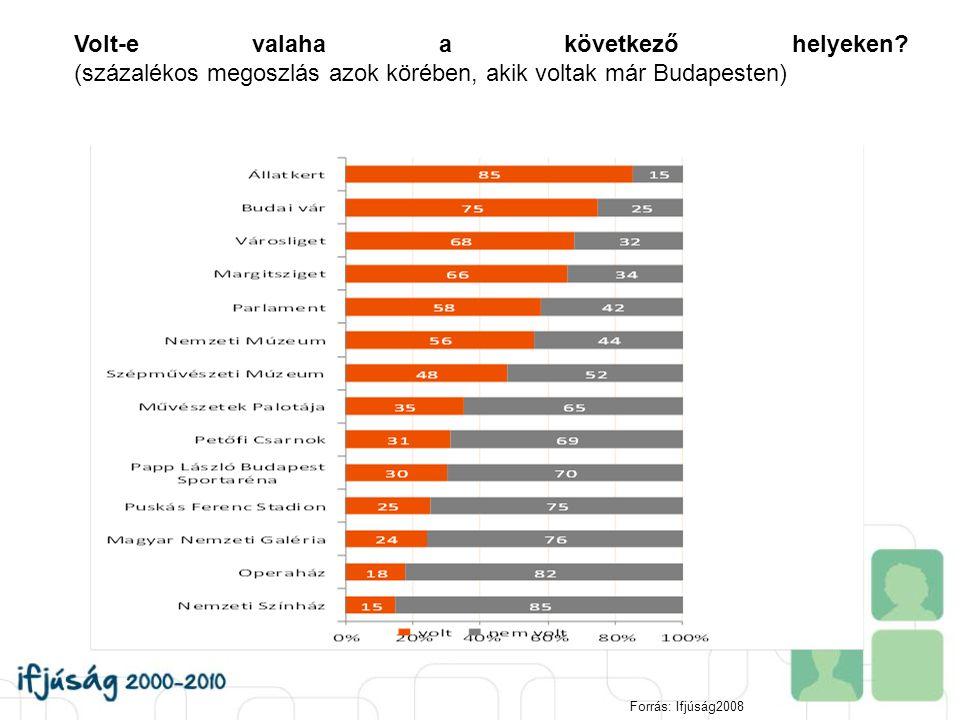 Volt-e valaha a következő helyeken? (százalékos megoszlás azok körében, akik voltak már Budapesten) Forrás: Ifjúság2008