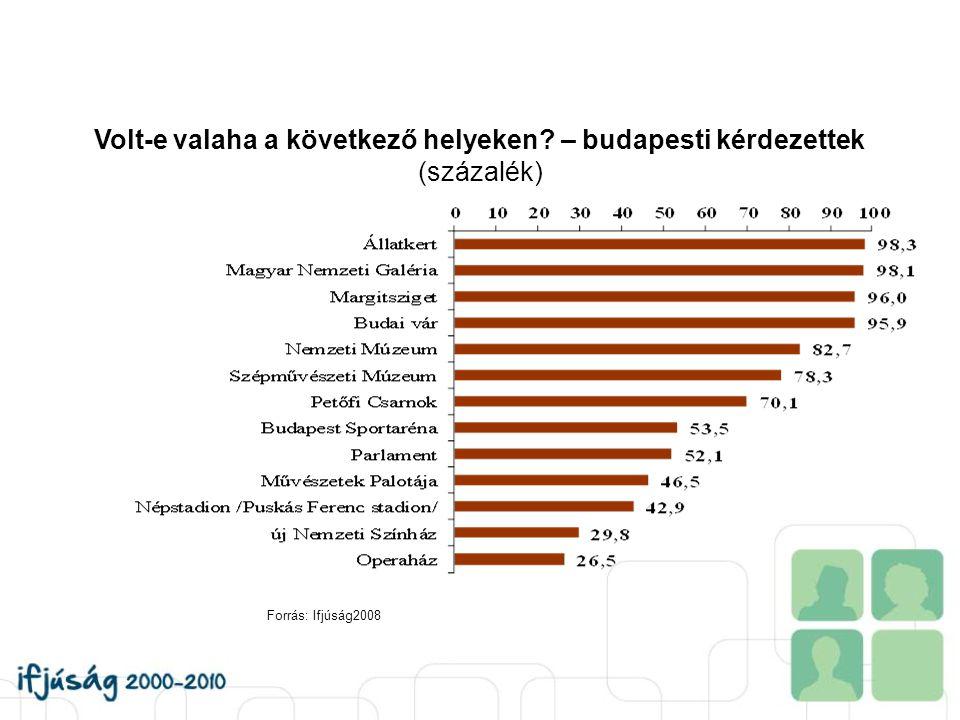 Volt-e valaha a következő helyeken? – budapesti kérdezettek (százalék) Forrás: Ifjúság2008