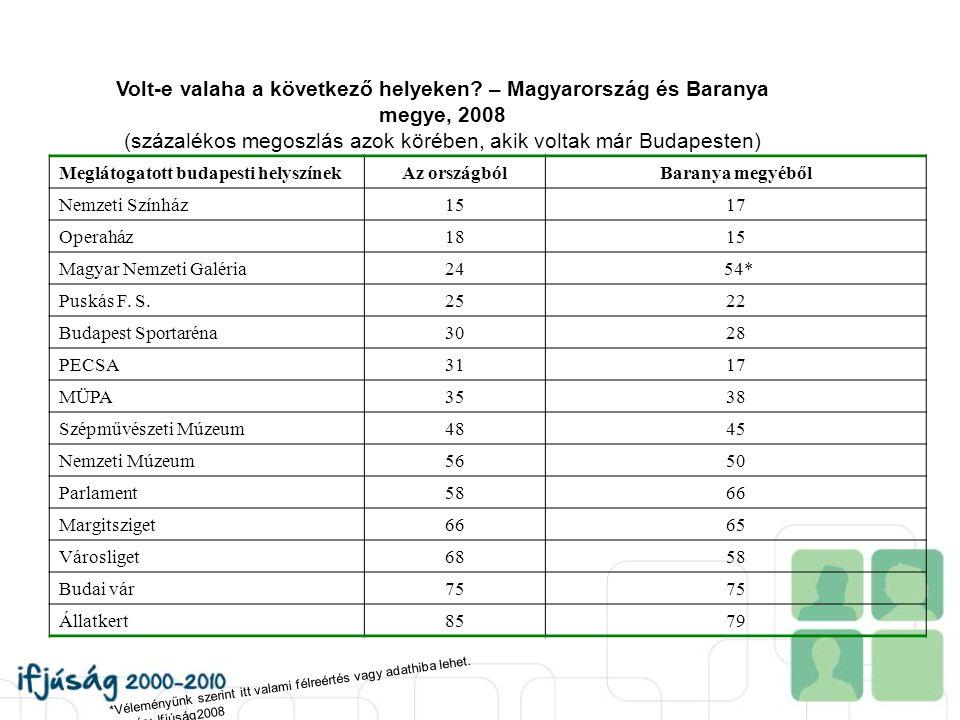 Volt-e valaha a következő helyeken? – Magyarország és Baranya megye, 2008 (százalékos megoszlás azok körében, akik voltak már Budapesten) Meglátogatot