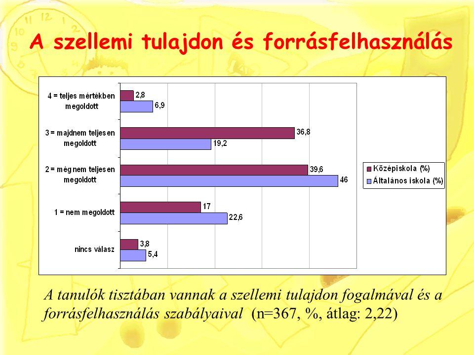 A szellemi tulajdon és forrásfelhasználás A tanulók tisztában vannak a szellemi tulajdon fogalmával és a forrásfelhasználás szabályaival (n=367, %, átlag: 2,22)
