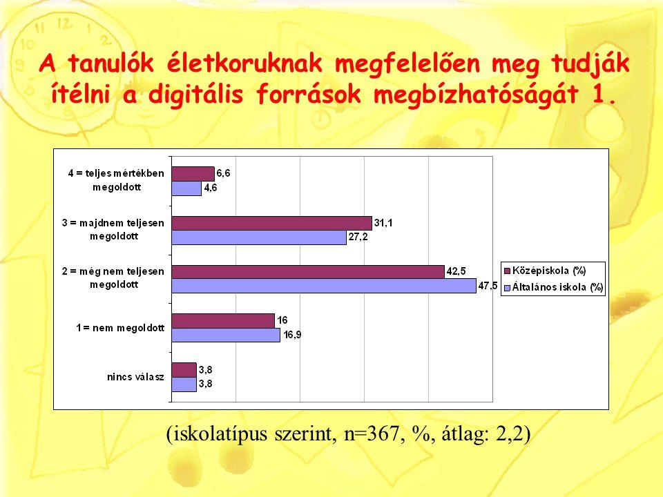 A tanulók életkoruknak megfelelően meg tudják ítélni a digitális források megbízhatóságát 1. (iskolatípus szerint, n=367, %, átlag: 2,2)