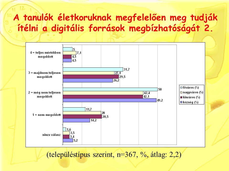 A tanulók életkoruknak megfelelően meg tudják ítélni a digitális források megbízhatóságát 2. (településtípus szerint, n=367, %, átlag: 2,2)