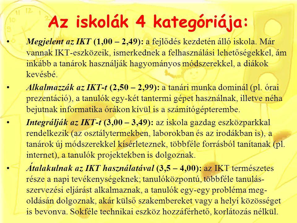 Az iskolák 4 kategóriája: Megjelent az IKT (1,00 – 2,49): a fejlődés kezdetén álló iskola. Már vannak IKT-eszközeik, ismerkednek a felhasználási lehet