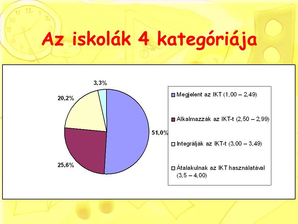 Az iskolák 4 kategóriája