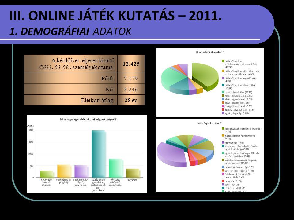 III. ONLINE JÁTÉK KUTATÁS – 2011. 1. DEMOGRÁFIAI ADATOK A kérdőívet teljesen kitöltő (2011. 03-09.) személyek száma: 12.425 Férfi:7.179 Nő:5.246 Életk