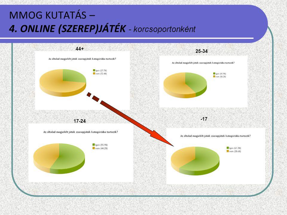 MMOG KUTATÁS – 4. ONLINE (SZEREP)JÁTÉK - korcsoportonként 44+ -17 25-34 17-24
