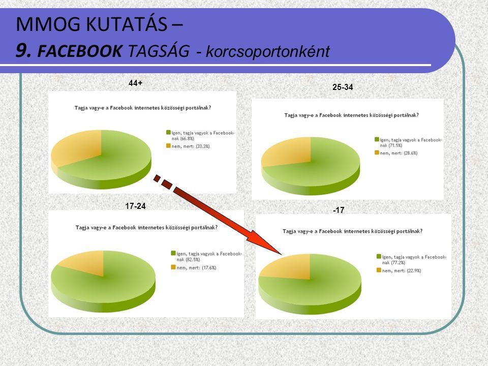 MMOG KUTATÁS – 9. FACEBOOK TAGSÁG - korcsoportonként 44+ -17 25-34 17-24