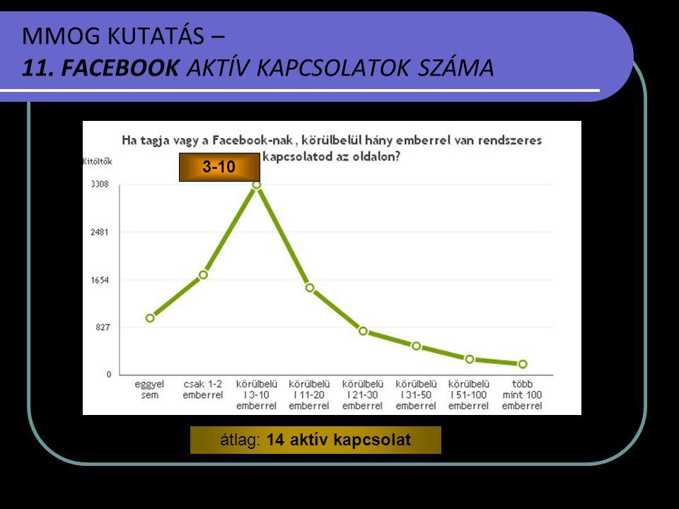 MMOG KUTATÁS – 11. FACEBOOK AKTÍV KAPCSOLATOK SZÁMA 3-10 átlag: 14 aktív kapcsolat