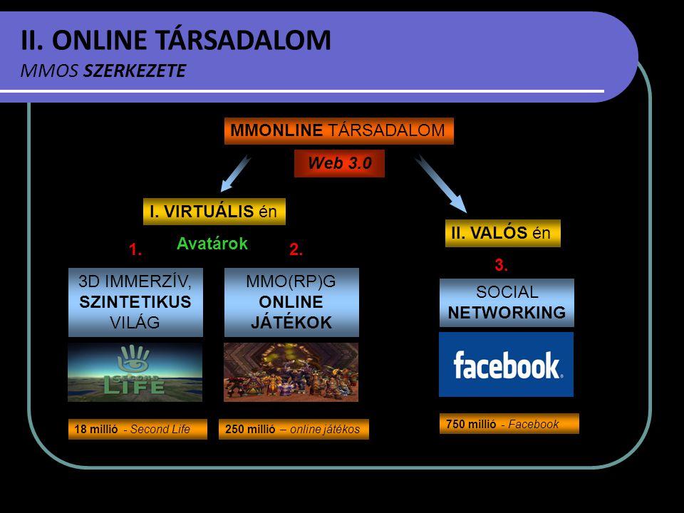 II. ONLINE TÁRSADALOM MMOS SZERKEZETE 3D IMMERZÍV, SZINTETIKUS VILÁG MMONLINE TÁRSADALOM I. VIRTUÁLIS én II. VALÓS én SOCIAL NETWORKING MMO(RP)G ONLIN