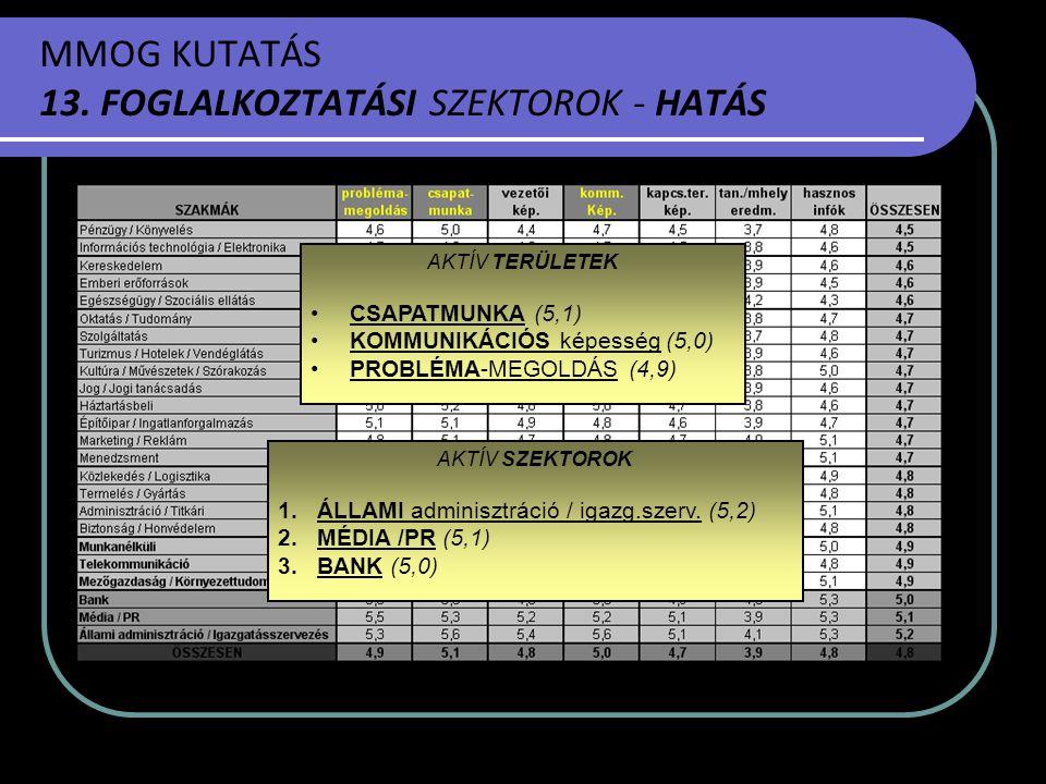 MMOG KUTATÁS 13. FOGLALKOZTATÁSI SZEKTOROK - HATÁS AKTÍV SZEKTOROK 1.ÁLLAMI adminisztráció / igazg.szerv. (5,2) 2.MÉDIA /PR (5,1) 3.BANK (5,0) AKTÍV T