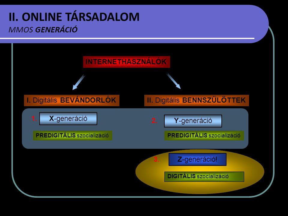 II. ONLINE TÁRSADALOM MMOS GENERÁCIÓ INTERNETHASZNÁLÓK I. Digitális BEVÁNDORLÓK 2. 3. II. Digitális BENNSZÜLÖTTEK PREDIGITÁLIS szocializáció X-generác