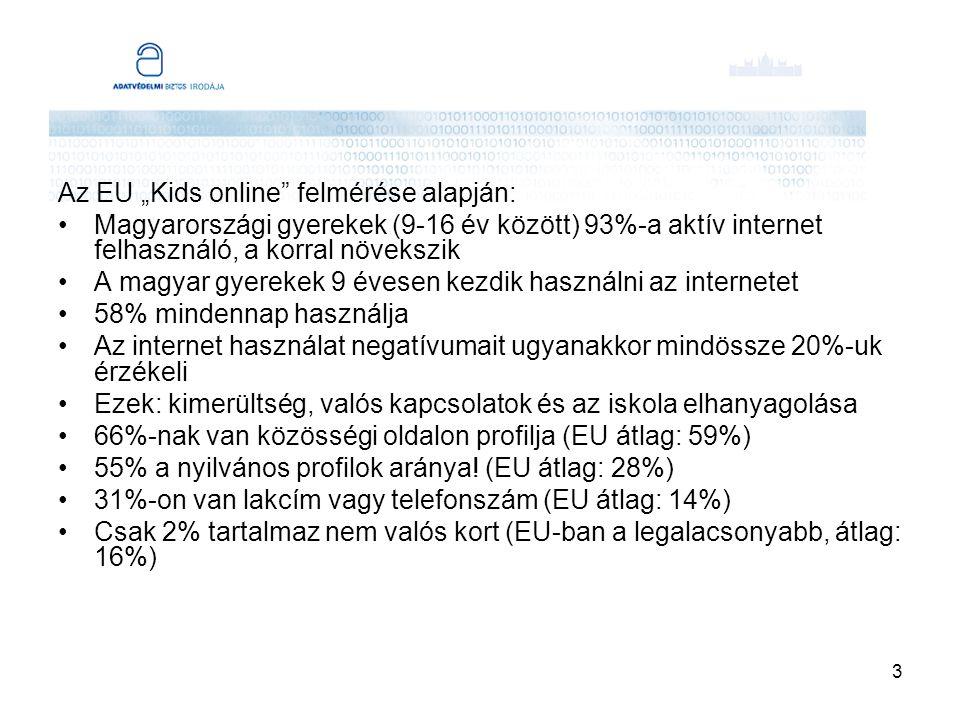 """3 Az EU """"Kids online felmérése alapján: Magyarországi gyerekek (9-16 év között) 93%-a aktív internet felhasználó, a korral növekszik A magyar gyerekek 9 évesen kezdik használni az internetet 58% mindennap használja Az internet használat negatívumait ugyanakkor mindössze 20%-uk érzékeli Ezek: kimerültség, valós kapcsolatok és az iskola elhanyagolása 66%-nak van közösségi oldalon profilja (EU átlag: 59%) 55% a nyilvános profilok aránya."""