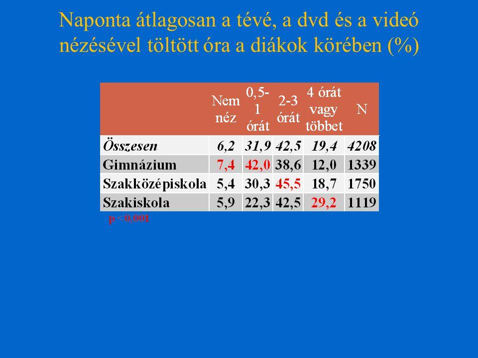 Naponta átlagosan a tévé, a dvd és a videó nézésével töltött óra a diákok körében (%)