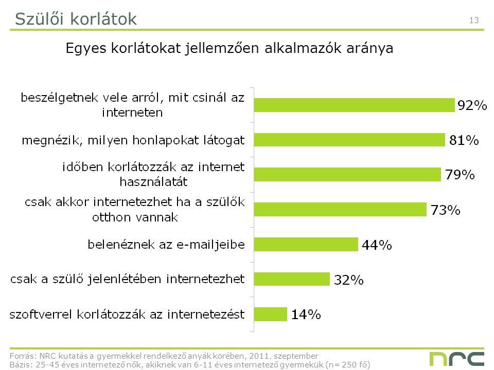 13 Szülői korlátok Egyes korlátokat jellemzően alkalmazók aránya Forrás: NRC kutatás a gyermekkel rendelkező anyák körében, 2011.