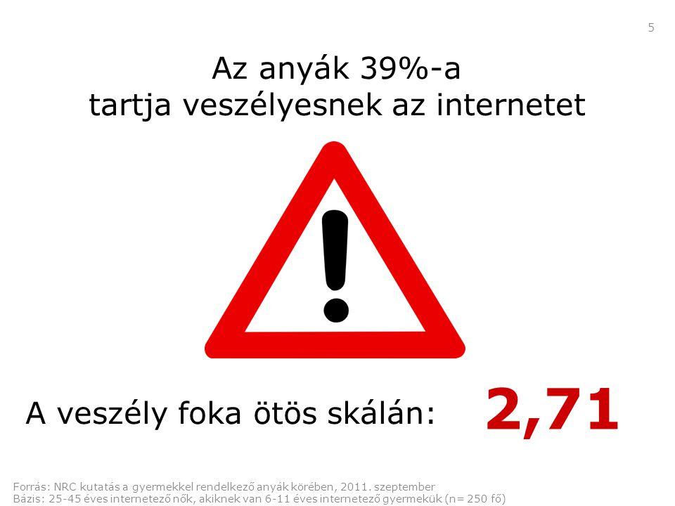 5 Az anyák 39%-a tartja veszélyesnek az internetet A veszély foka ötös skálán: Forrás: NRC kutatás a gyermekkel rendelkező anyák körében, 2011.