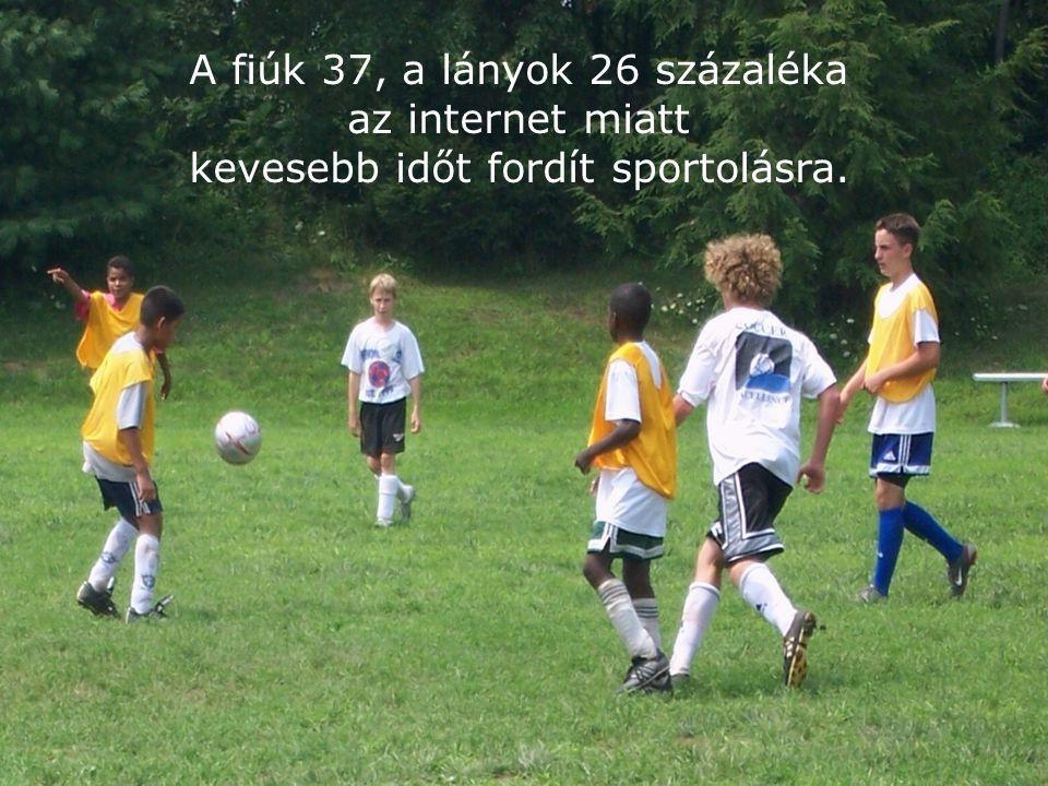 8 A fiúk 37, a lányok 26 százaléka az internet miatt kevesebb időt fordít sportolásra.