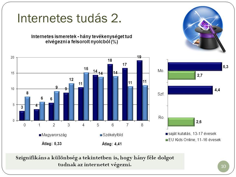 Internetes tudás 2. Szignifikáns a különbség a tekintetben is, hogy hány féle dolgot tudnak az internetet végezni. 10