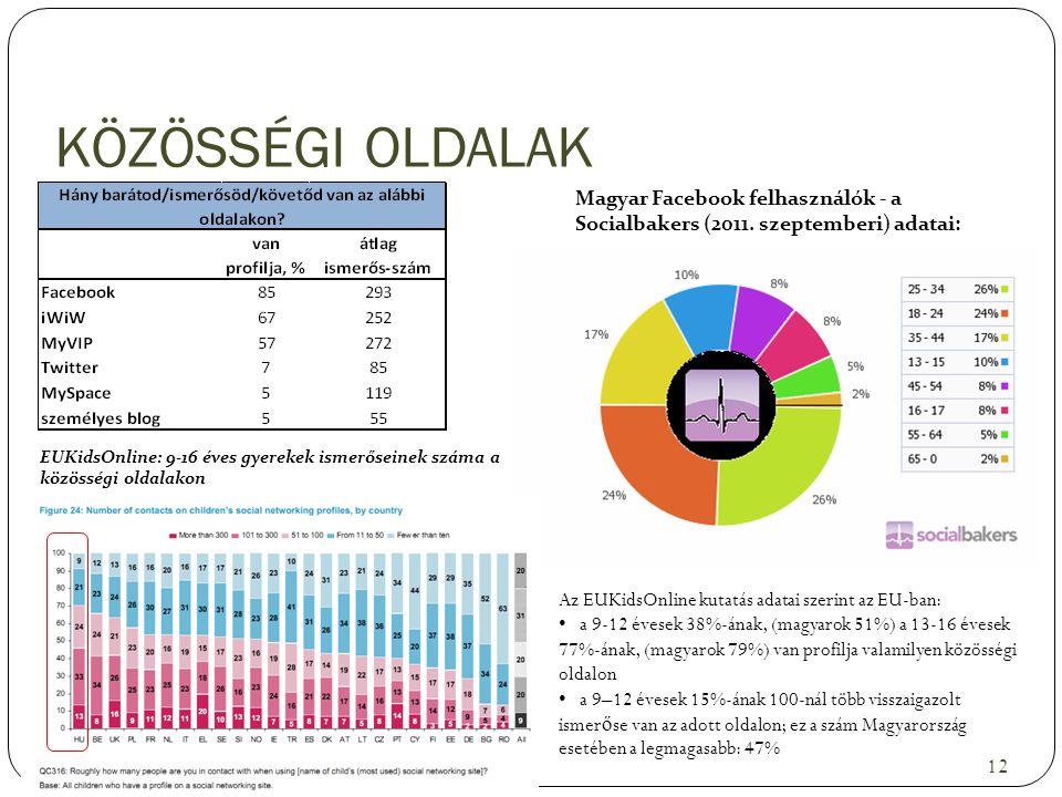 KÖZÖSSÉGI OLDALAK 12 Magyar Facebook felhasználók - a Socialbakers (2011. szeptemberi) adatai: EUKidsOnline: 9-16 éves gyerekek ismerőseinek száma a k