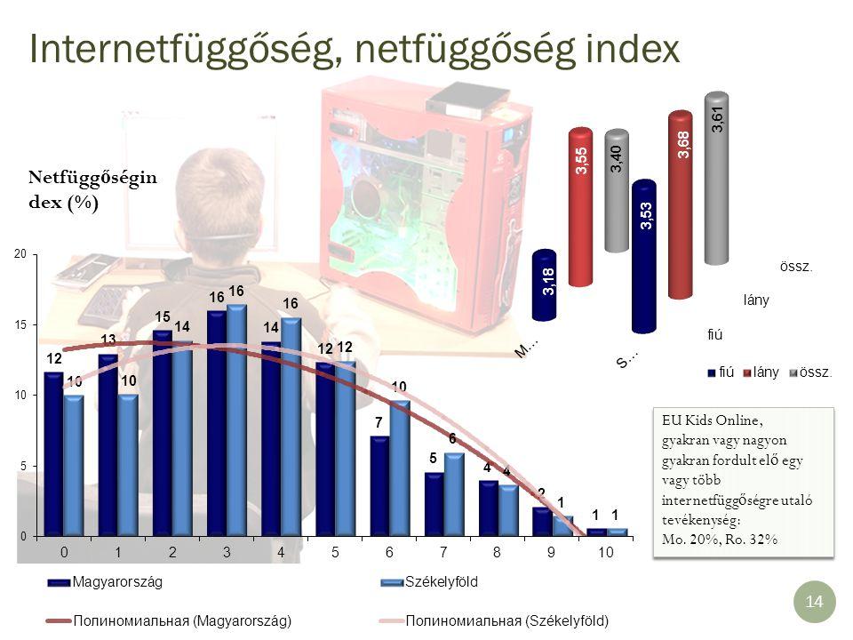 Internetfüggőség, netfüggőség index Netfügg ő ségin dex (%) 14 EU Kids Online, gyakran vagy nagyon gyakran fordult el ő egy vagy több internetfügg ő s