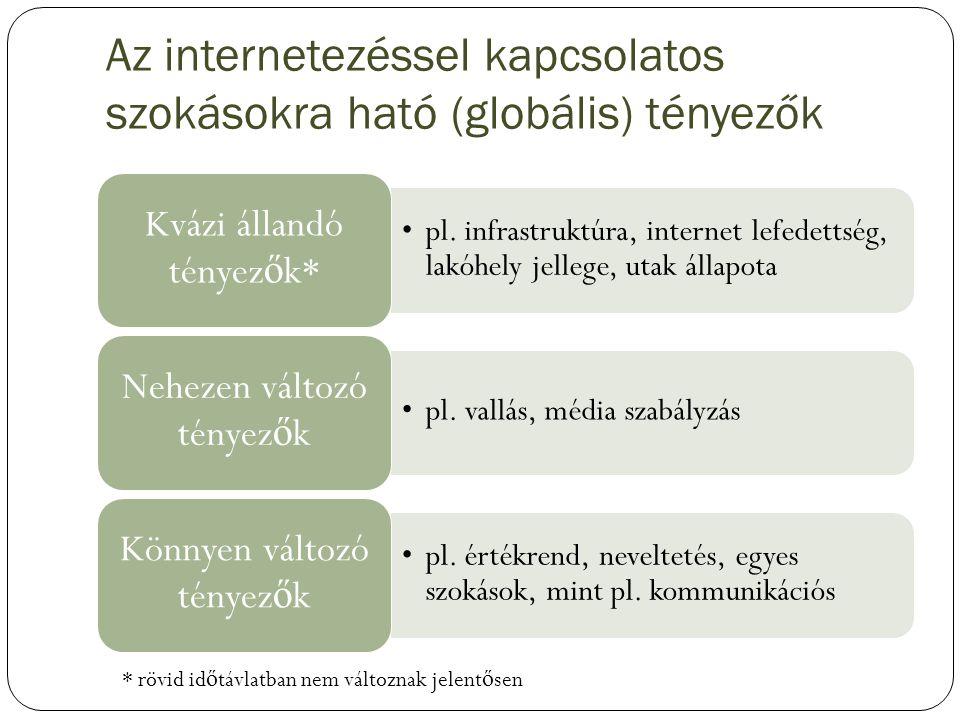Az internetezéssel kapcsolatos szokásokra ható (globális) tényezők pl. infrastruktúra, internet lefedettség, lakóhely jellege, utak állapota Kvázi áll
