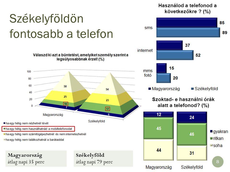 Magyarország átlag napi 35 perc Székelyföld átlag napi 79 perc 8 Szoktad- e használni órák alatt a telefonod? (%) Használod a telefonod a következőkre