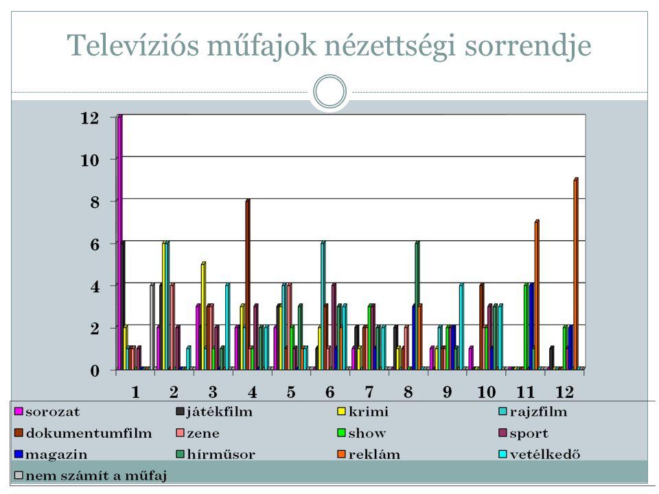 Televíziós műfajok nézettségi sorrendje