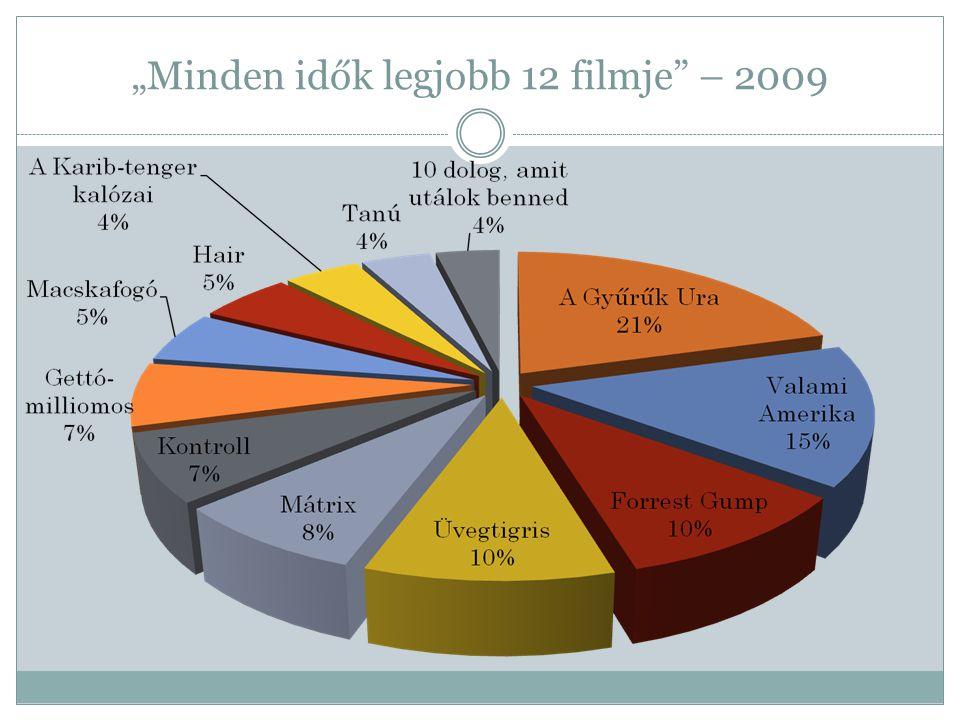 """""""Minden idők legjobb 12 filmje"""" – 2009"""