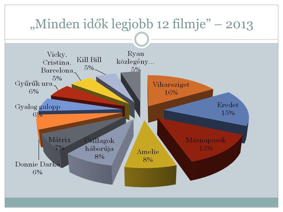 """""""Minden idők legjobb 12 filmje"""" – 2013"""