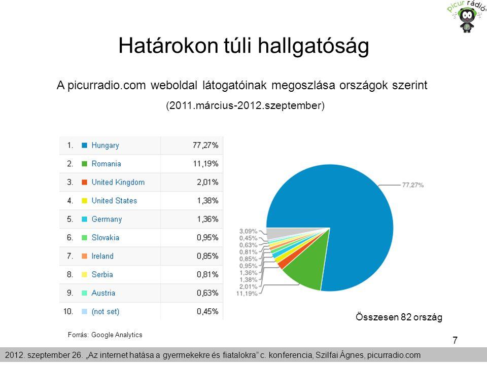 """7 Határokon túli hallgatóság 2012. szeptember 26. """"Az internet hatása a gyermekekre és fiatalokra"""" c. konferencia, Szilfai Ágnes, picurradio.com A pic"""