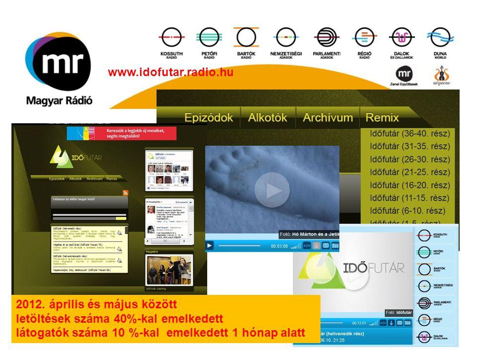 2012. április és május között letöltések száma 40%-kal emelkedett látogatók száma 10 %-kal emelkedett 1 hónap alatt www.idofutar.radio.hu